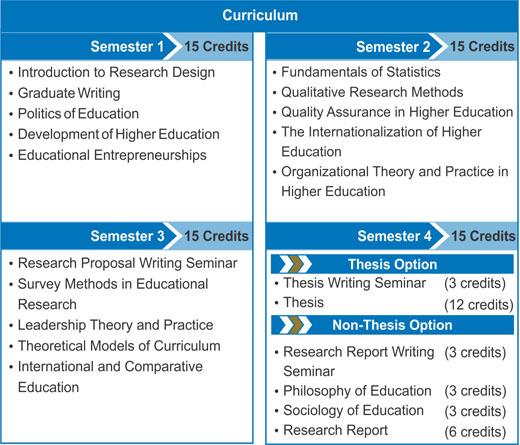 Master of Educationa in Higher Education- beltei